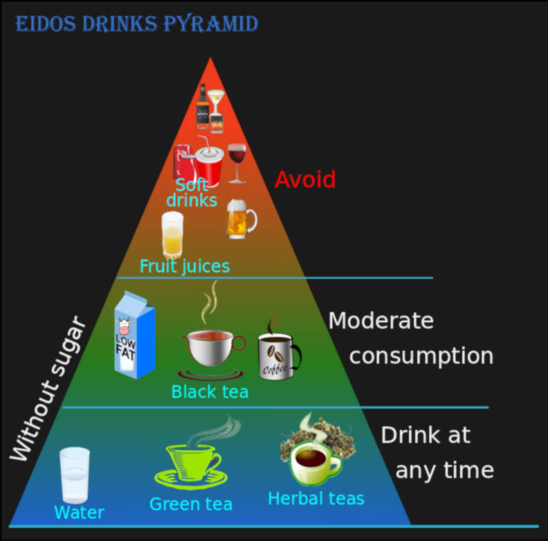 Eidos drinks pyramid